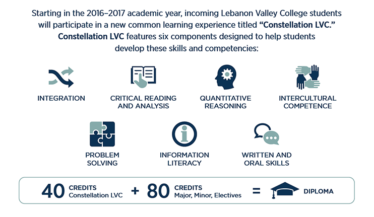 Benefits of Constellation LVC